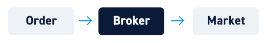 Discount Broker Routing