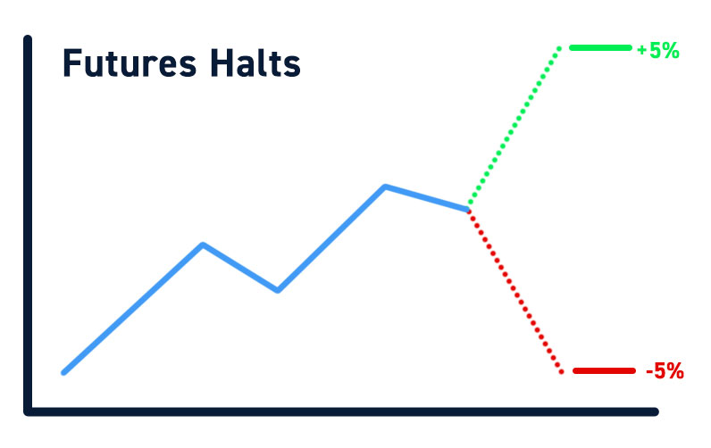 Futures Halts