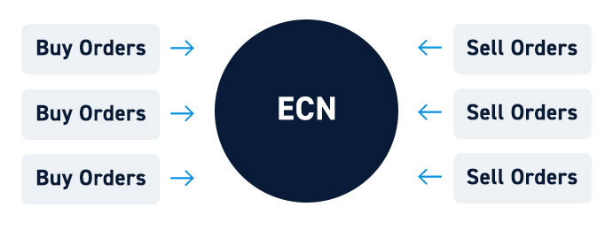What is an ECN