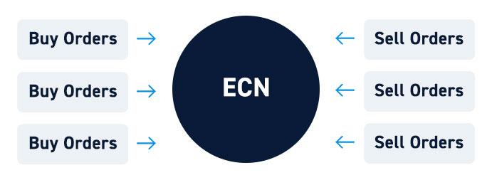 How ECNs Work
