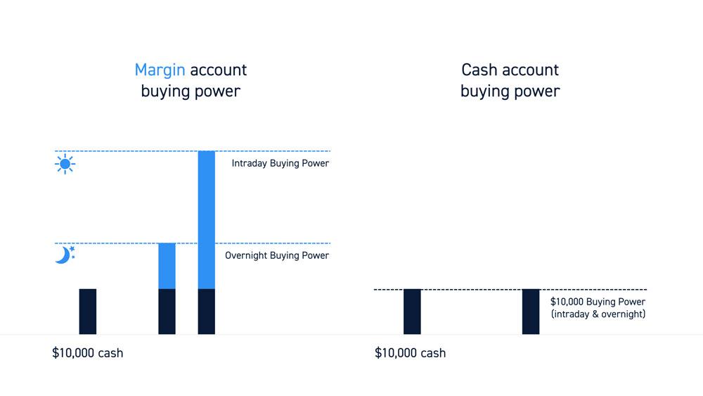 Margin Accounts vs Cash Accounts