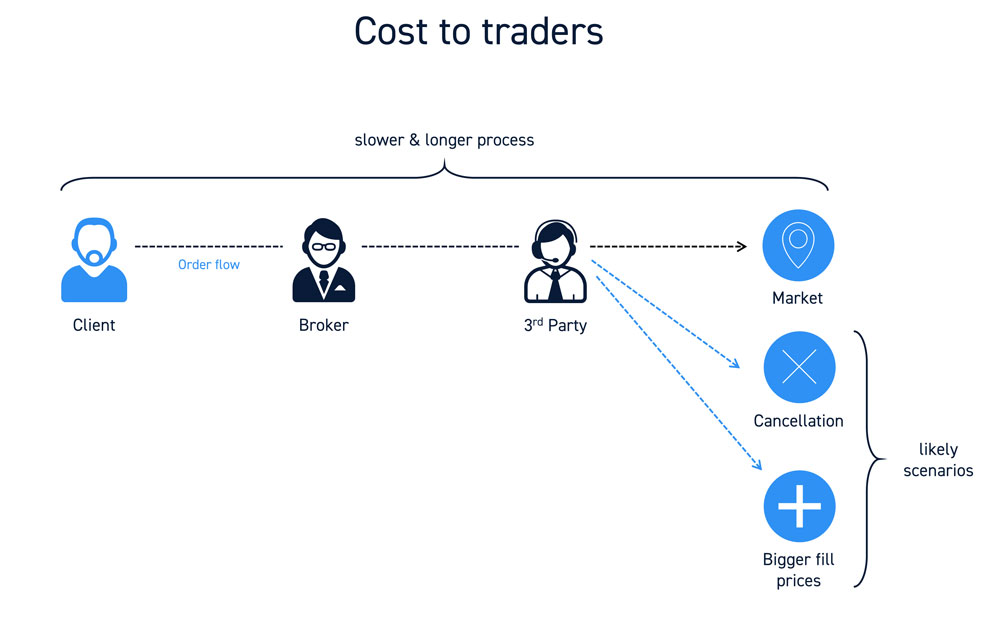 Cost to Traders