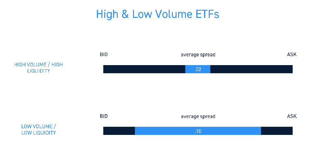 ETF Spreads