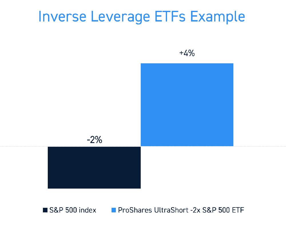 Inverse ETFs Example