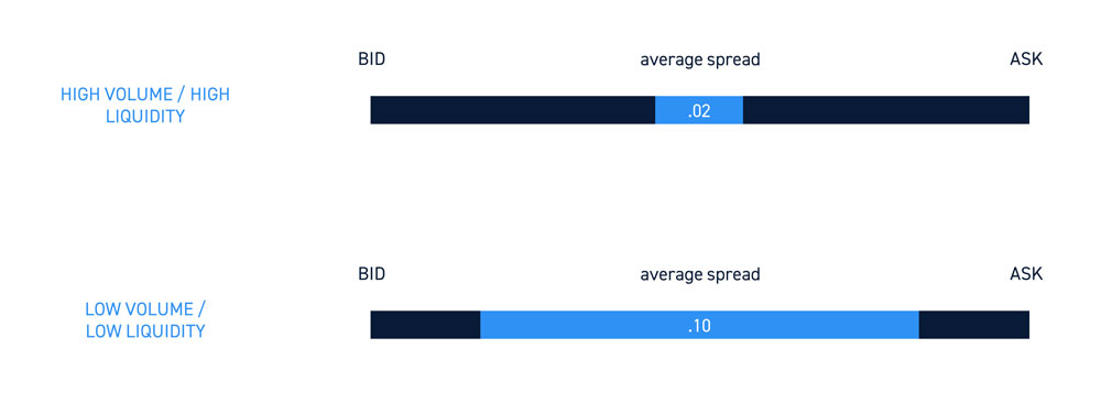 Liquidity and Spreads