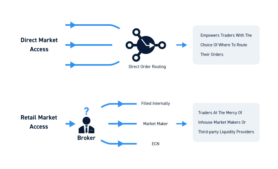 Day Trading Brokers Direct Order Routing
