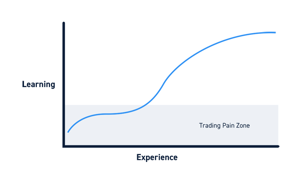 Day Trading Learning Curve