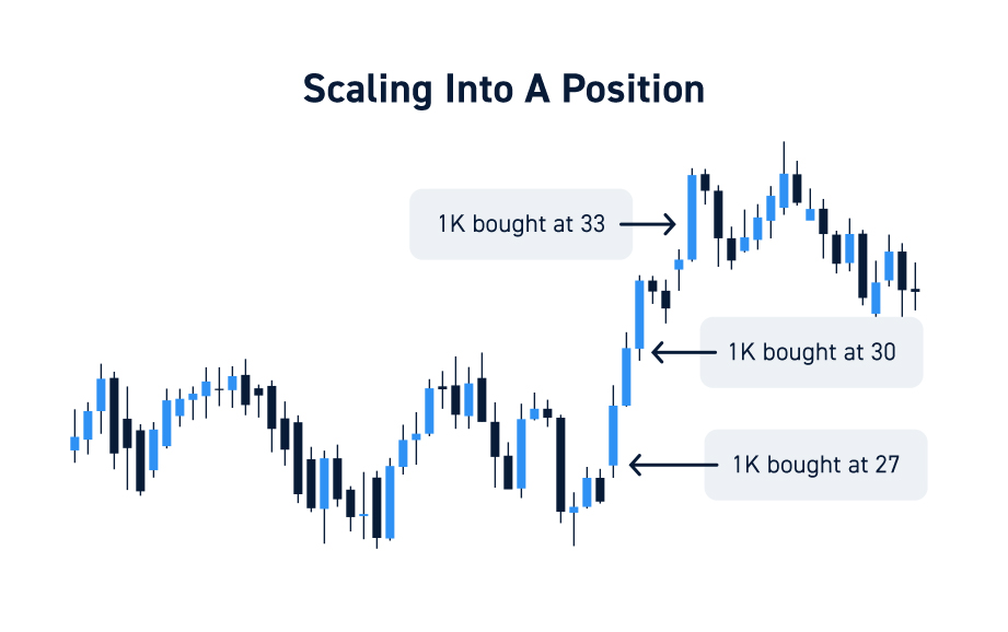 Day Trading Scaling Strategies