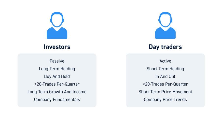 Investors vs Day Traders