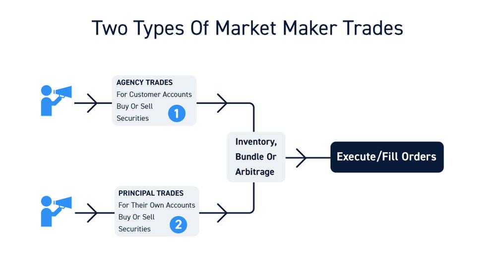 Market Maker Types Of Trades