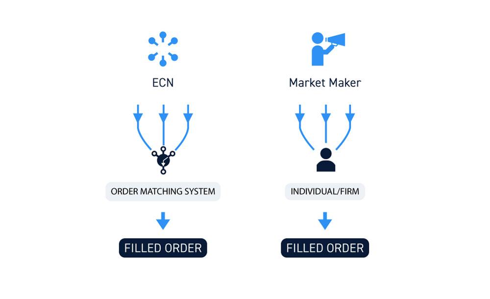 Market Maker vs ECN