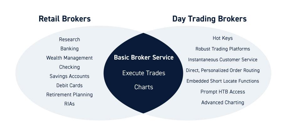 Retail Brokers vs Day Trading Brokers