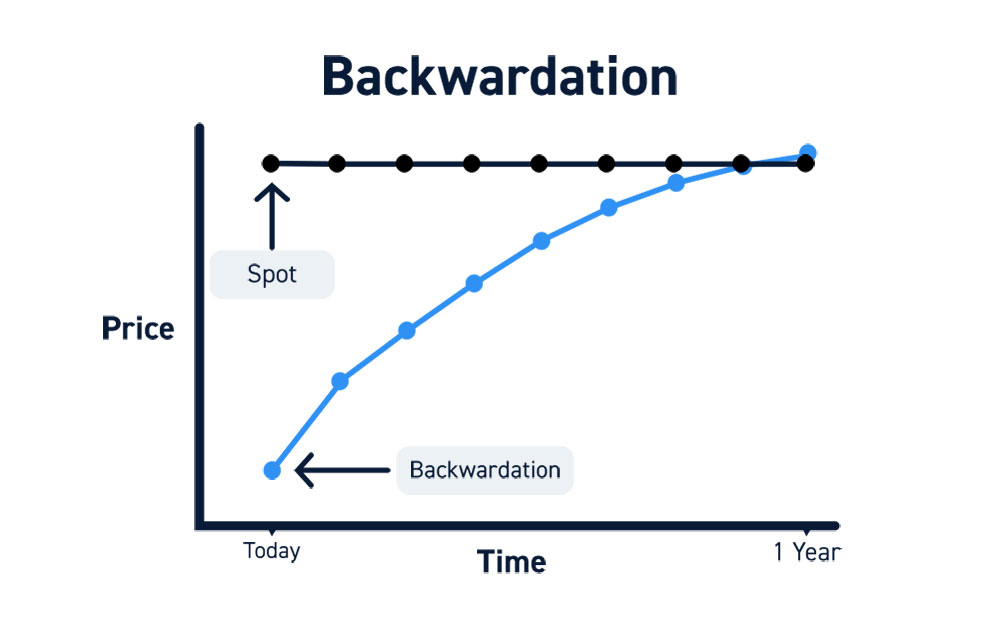 Backwardation Futures Contracts