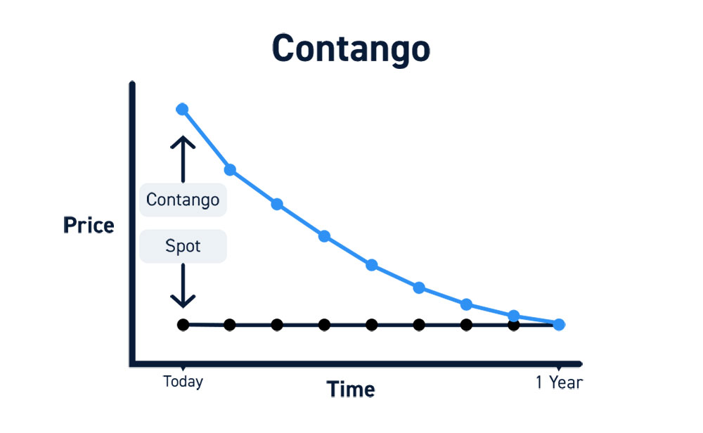 Contango Forwardation Futures Contracts
