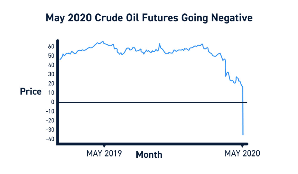 Crude Oil Futures Contract Price