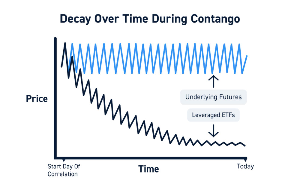 ETFs Time Decay