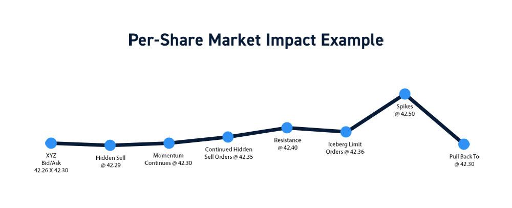 Per-Share Commission