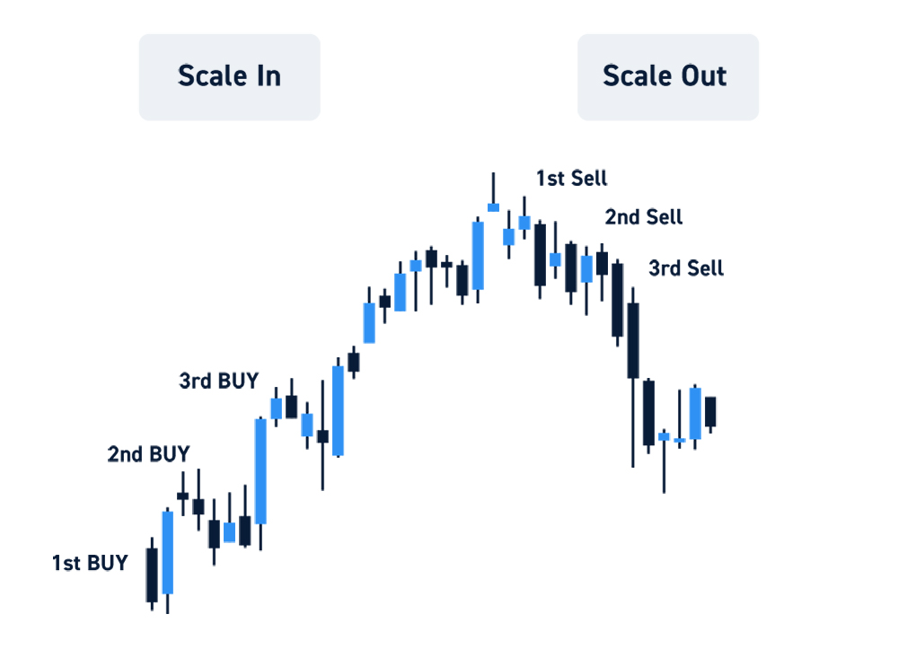 Per-Share Scaling In And Out Of Positions