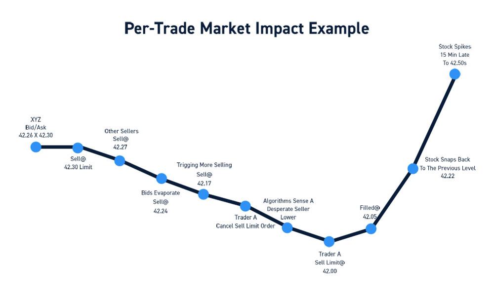 Per-Trade Commission