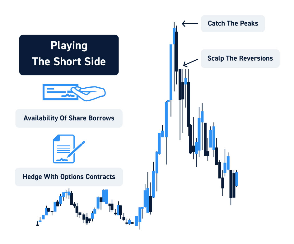 Short Side Short Squeeze Trading