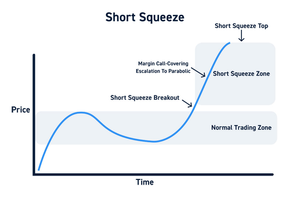 Short Squeeze Chart