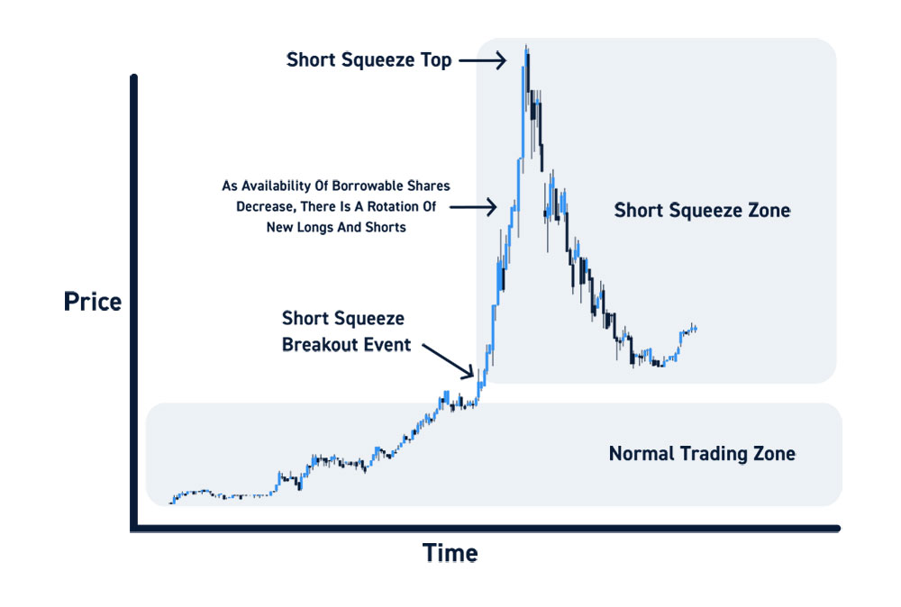 Short Squeeze Trading