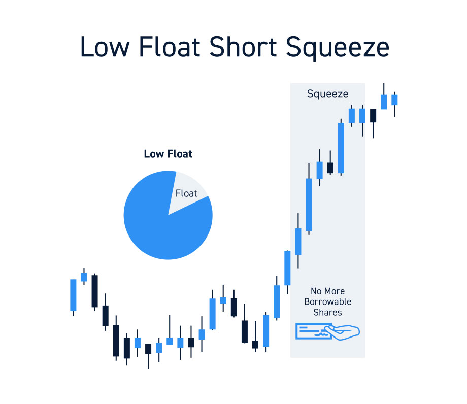 Stocks Float And Short Squeezes