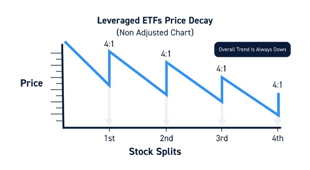 Leveraged ETFs Undergo Reverse Split Often