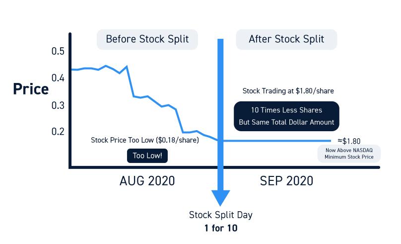 Low Stock Price Reverse Stock Split