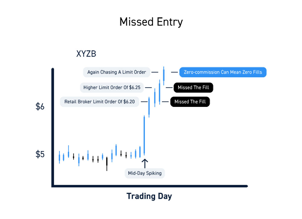 Zero Commission Brokers Missed Entry