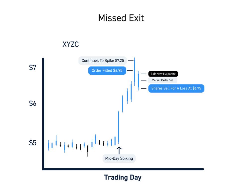 Zero Commission Brokers Missed Exit