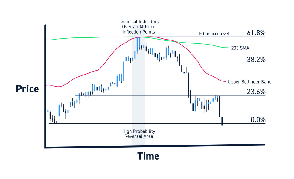 Price Inflection Points Technical Indicators