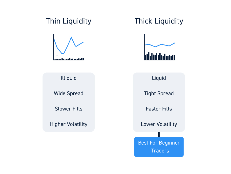 Stock Thick And Thin Liquidity