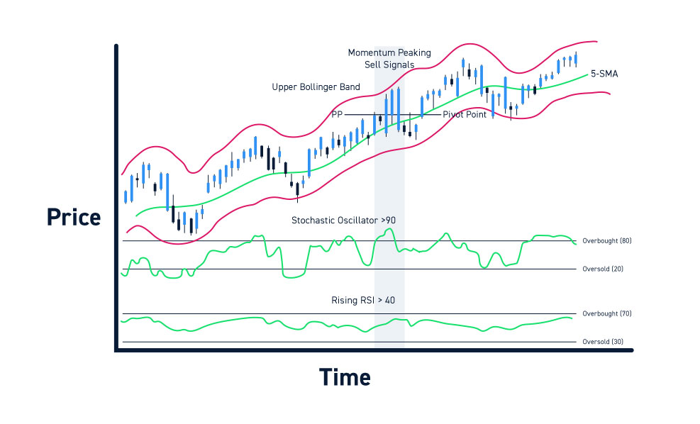 Trading Platform Technical Indicators