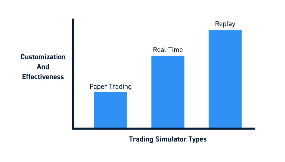 Day Trading Simulators