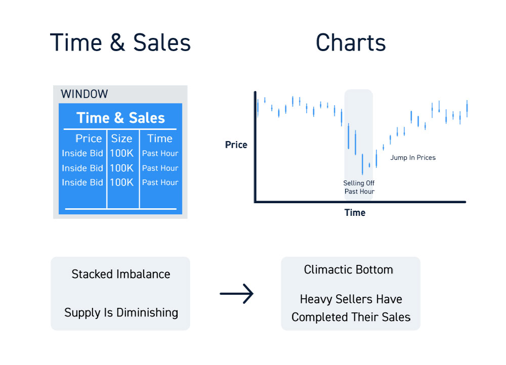 How To Read Level 2 Time And Sales