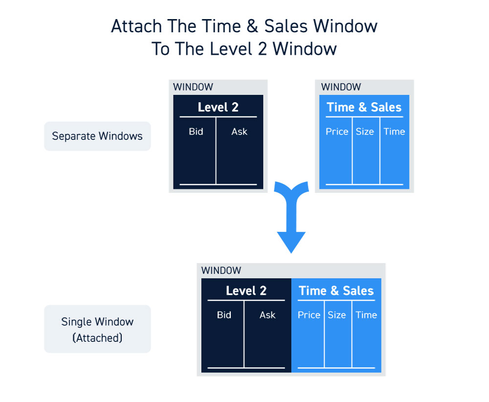 Level 2 Time And Sales Trading Screens