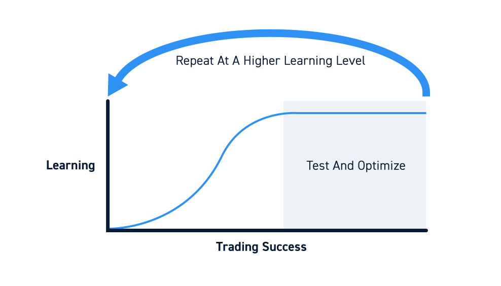 Trading Simulator Learning Curve