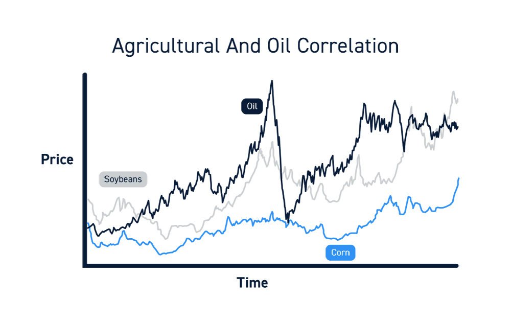 Agricultural Commodities Trading Correlations