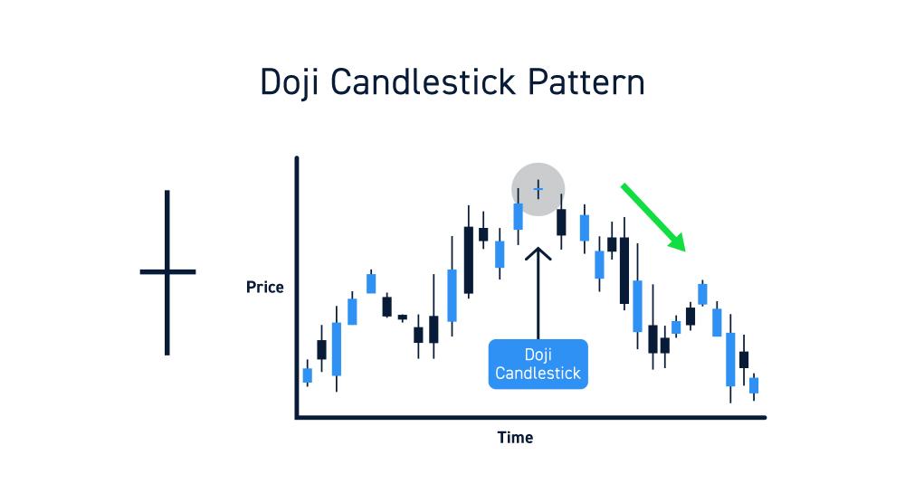Doji Candles Chart Pattern