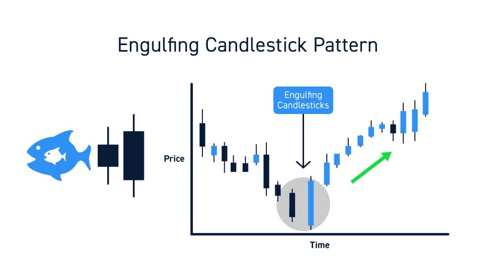 Engulfing Candles Chart Pattern