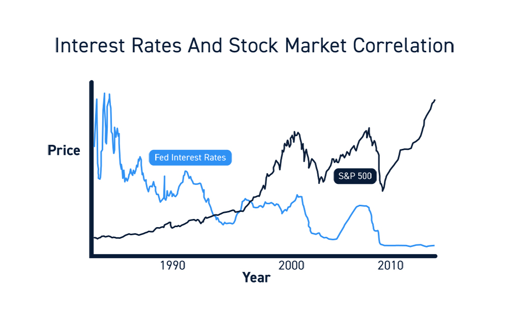 Federal Reserve Interest Rates Trading Correlations