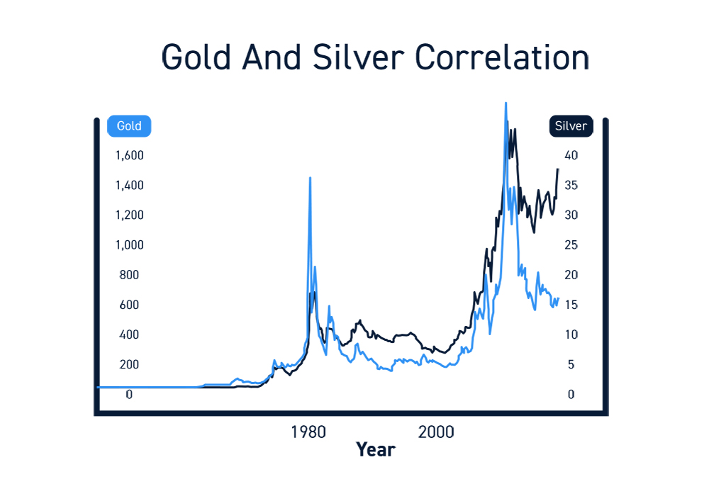 Gold Trading Correlations