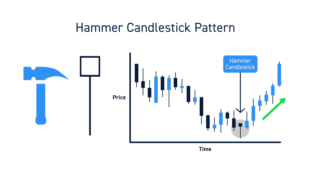 Hammer Candles Chart Pattern