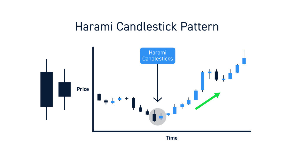 Harami Candles Chart Pattern