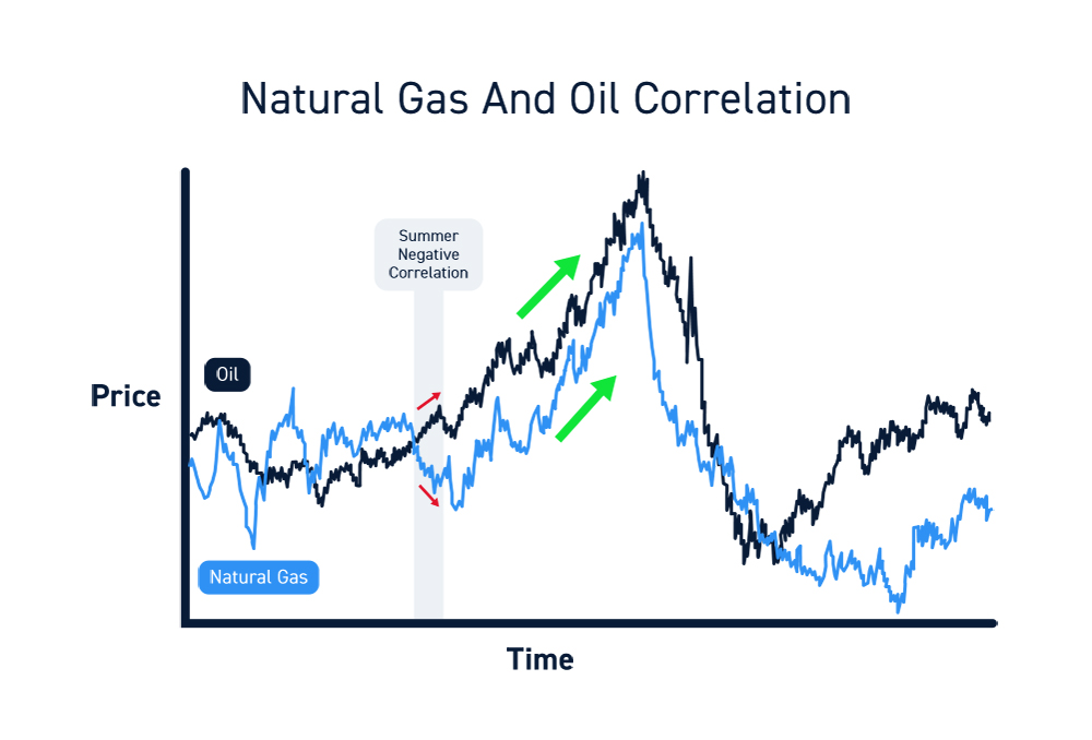 Natural Gas Trading Correlations