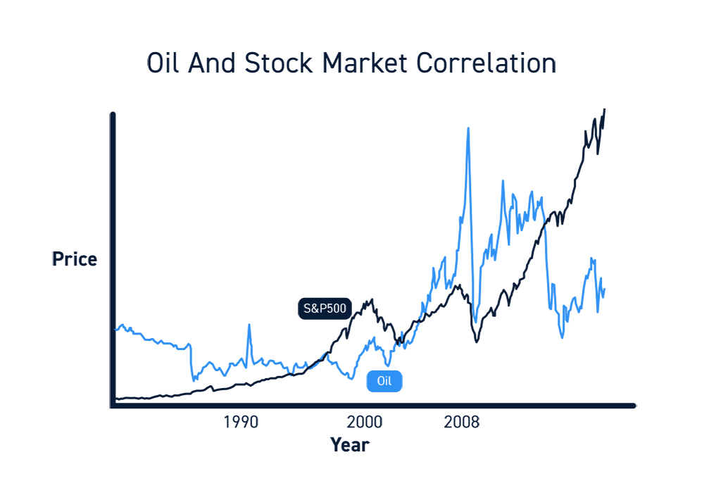 Oil Trading Correlations