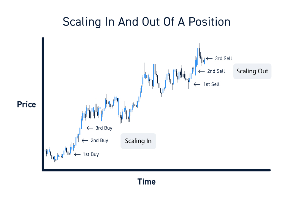 Scaling In And Out Of Positions