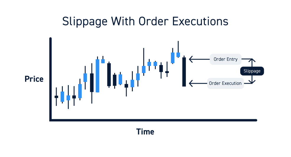 Scaling Into Positions And Slippage