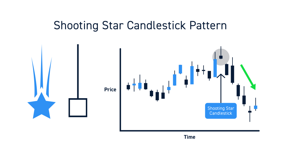 Shooting Star Candles Chart Pattern